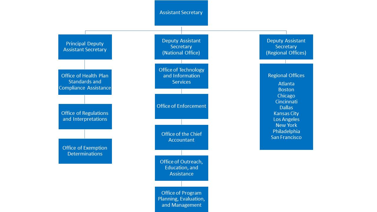 Description: Employee Benefits Security Administration Clickable Organization Chart
