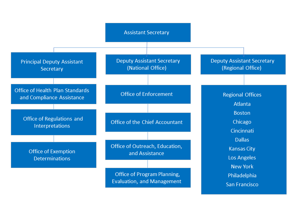 Employee Benefits Security Administration Organization Chart