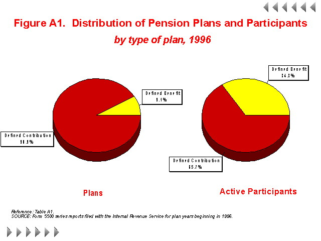 Figure A1 - Distribution of Pension Plans and Participants by type of plan, 1996