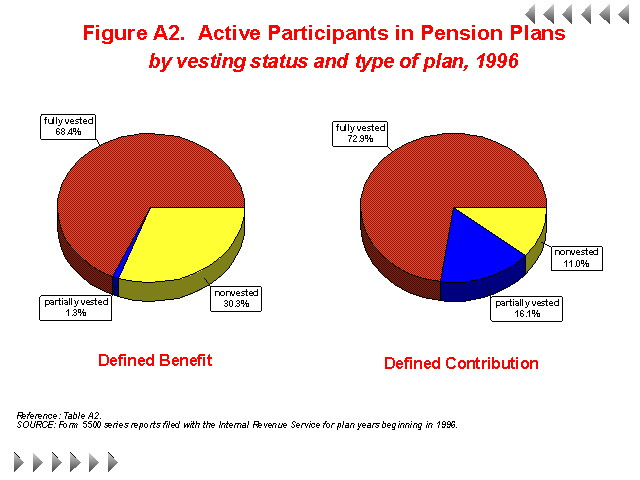 Figure A2 - Active Participants in Pension Plans by vesting status and type of plan, 1996