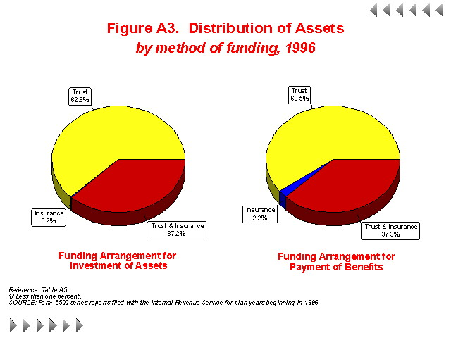Figure A3 - Distribution of Assets by method of funding, 1996