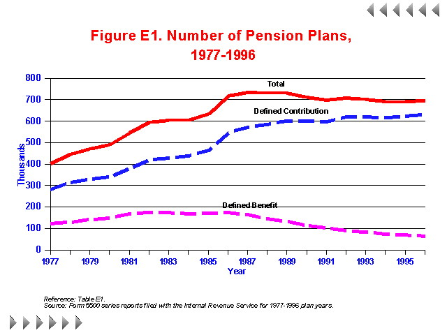 Figure E1 - Number of Pension Plans 1977-1996
