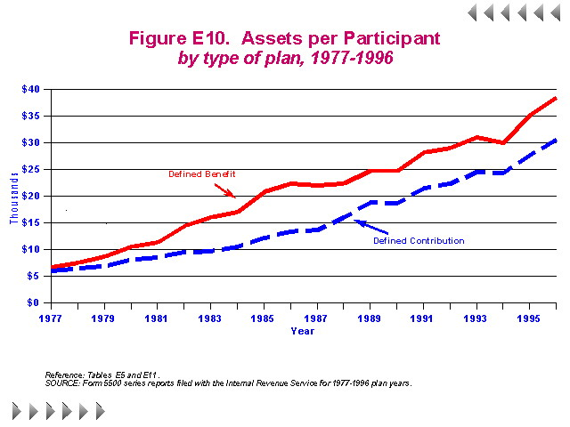 Figure E10 - Assets Per Participant by type of plan, 1977-1996