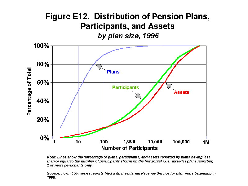Figure E12 - Distribution of Pension Plans, Participants, and Assets by plan size, 1996