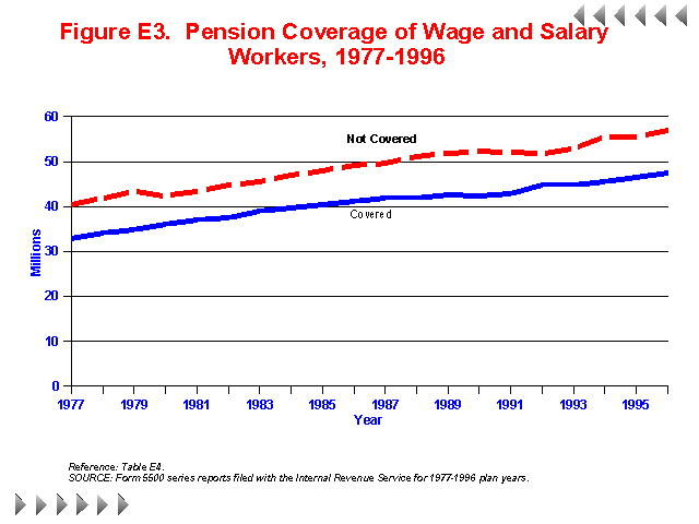 Figure E3 - Pension Coverage of Wage and Salary Workers 1977-1996