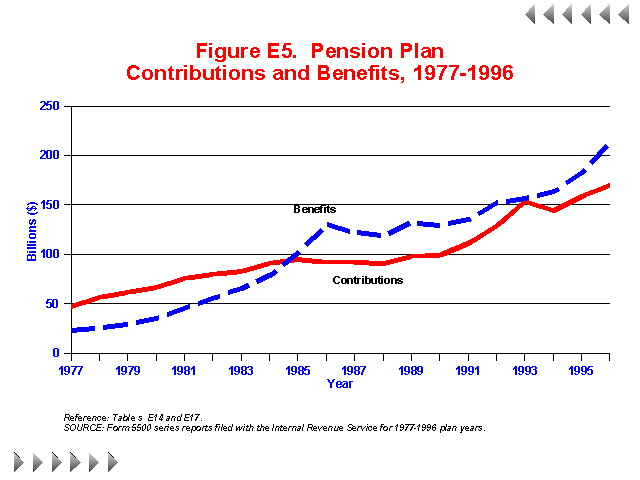 Figure E5 - Pension Plan Contributions and Benefits 1977-1996