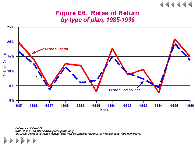 Figure E6 - Rates of Return by type of plan, 1985-1996