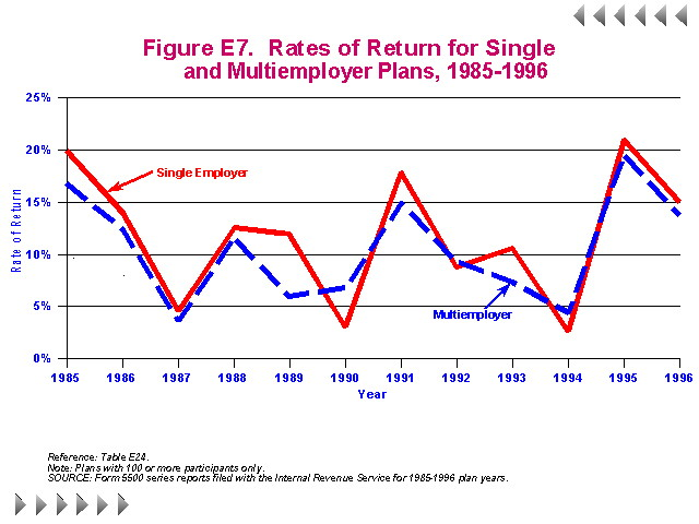 Figure E7 - Rates of Return for Single and Multiemployer Plans 1985-1996