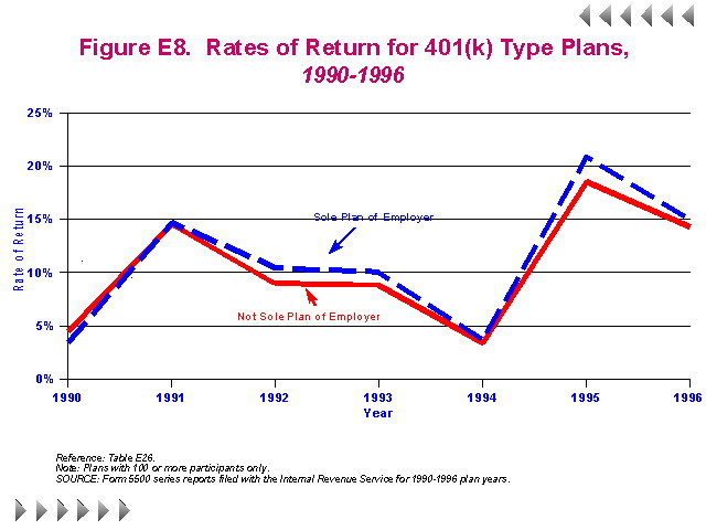 Figure E8 - Rates of Return for 401(k) Type Plans 1990-1996