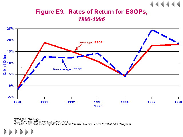 Figure E9 - Rates of Return for ESOPs 1990-1996