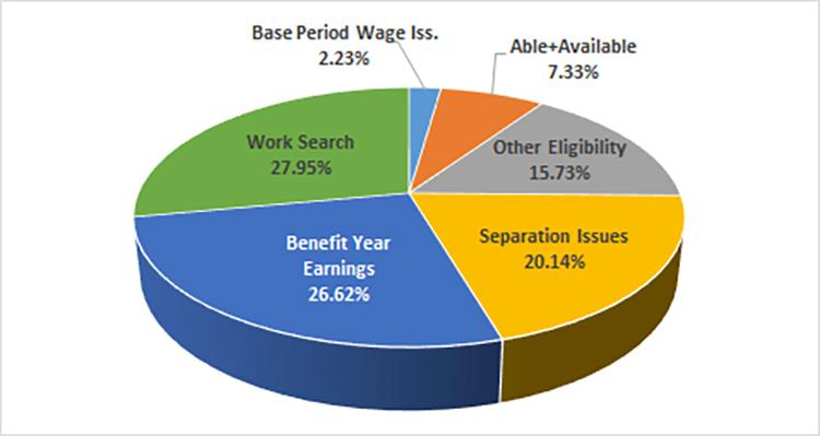 Virginia | U.S. Department of Labor