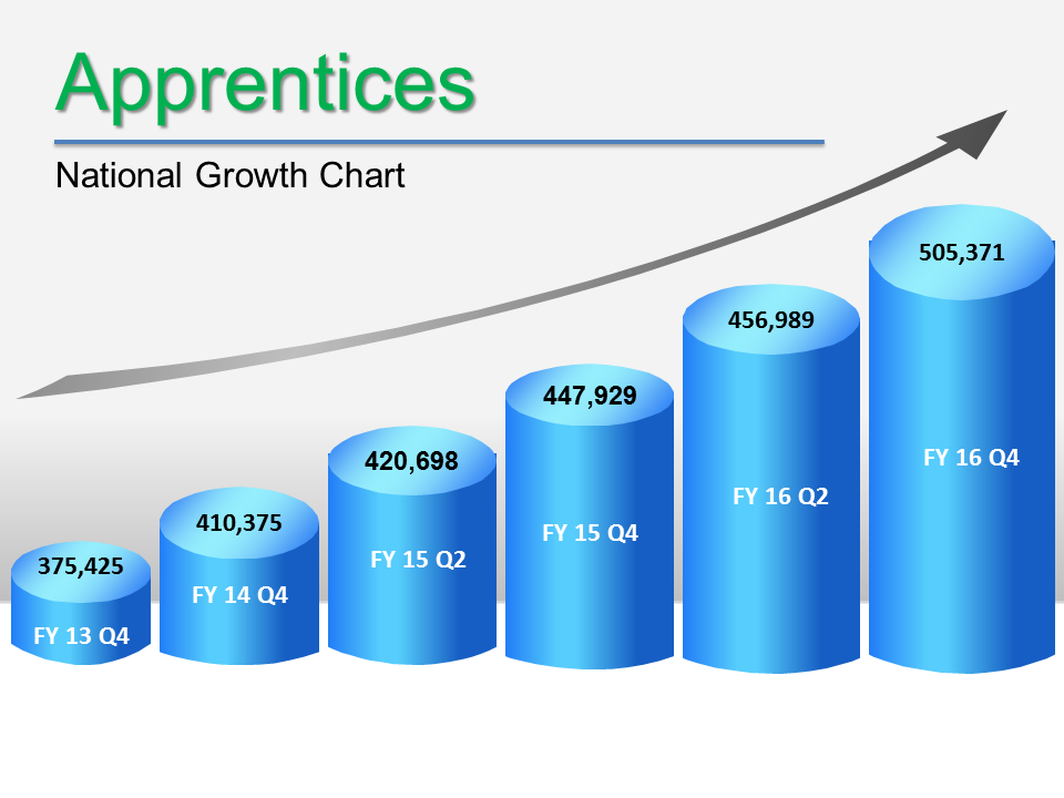 Image of Apprentices National Growth Chart