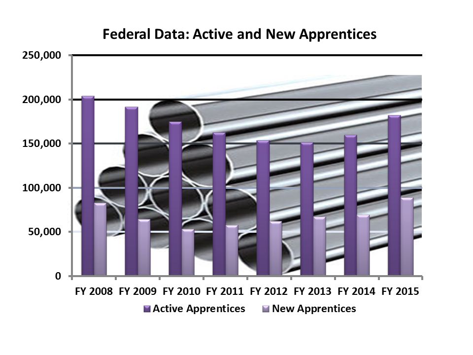 Federal Data: New and Active Apprentices 2015