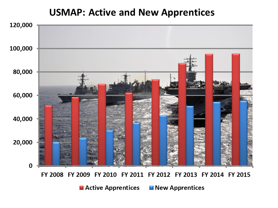 USMAP: Active and New Apprentices