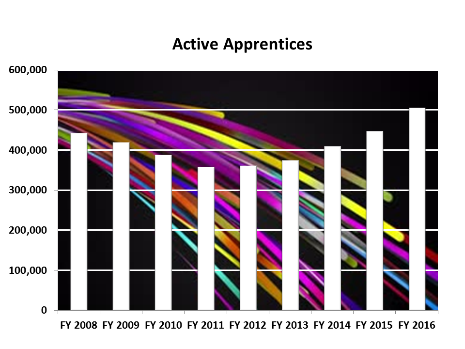 Image of Active Apprentices Chart
