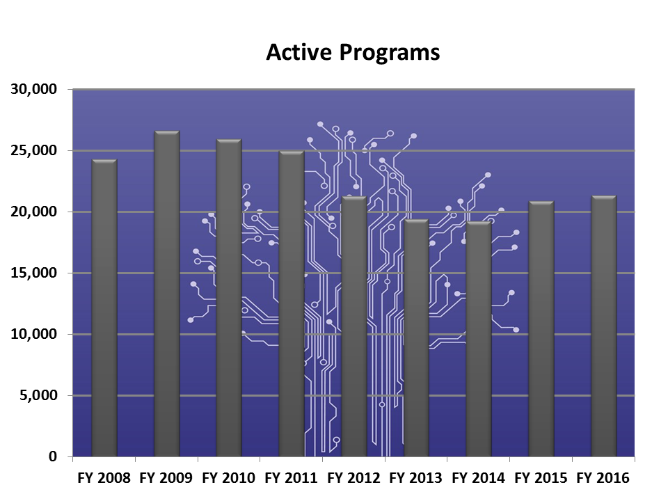 Image of Active Programs Chart