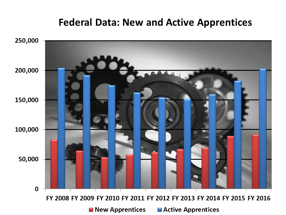 Image of Federal Data: New and Active Apprentices 2016