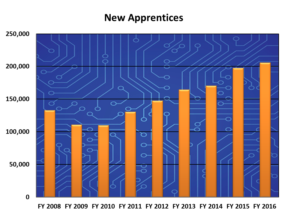 Image of New Apprentices Chart