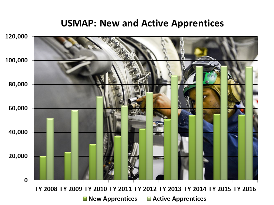 Image of USMAP: Active and New Apprentices Chart