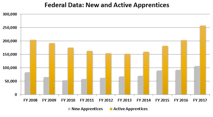 Image of Federal Data: New and Active Apprentices 2017
