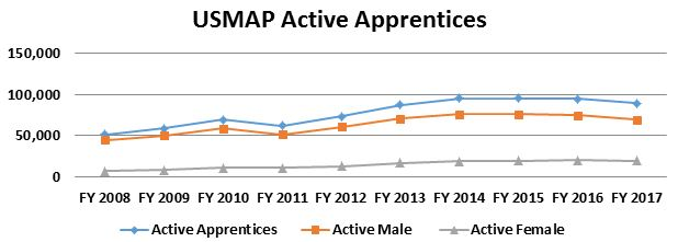Image of USMAP: Active Apprentices Chart