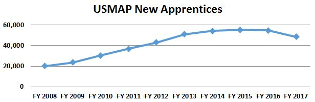 Image of USMAP: New Apprentices Chart