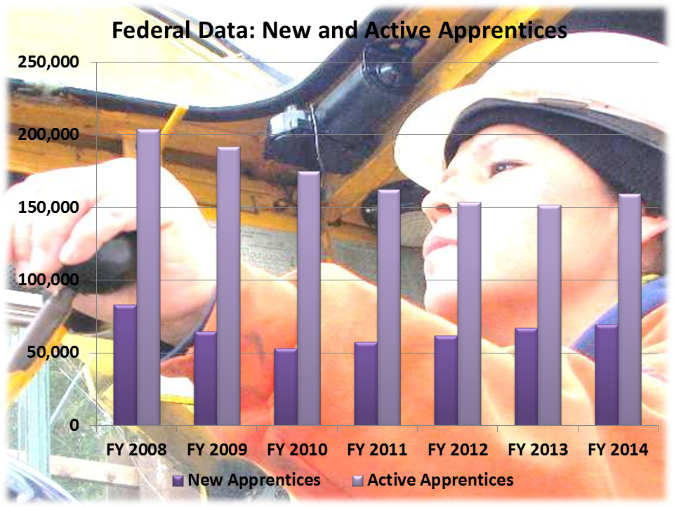 Federal Data: New and Active Apprentices 2014