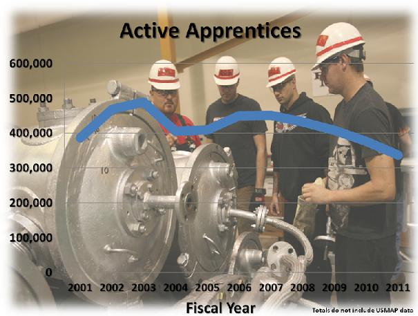Active Apprentices