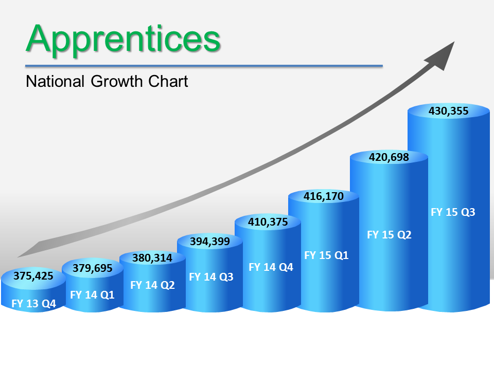 Apprentices National Growth Chart