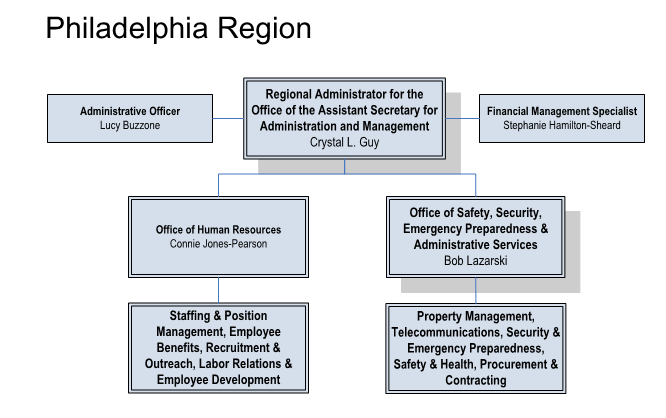 Philadelphia offices organization chart