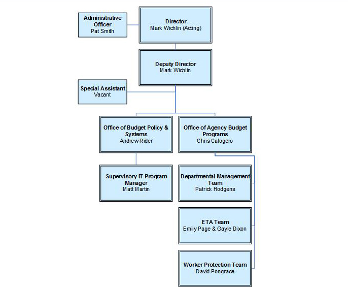 Departmental Budget Center Organization Chart