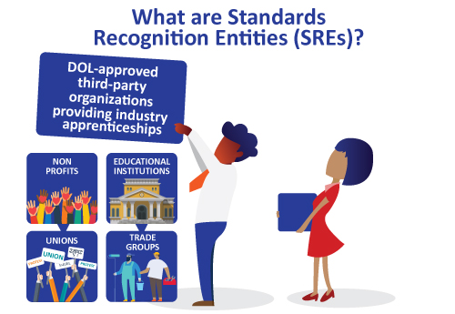 What are standards recognition entries (SREs) infographic