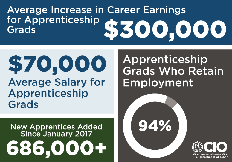 Average Increase in Career Earnings for Apprenticeship Grads $300000