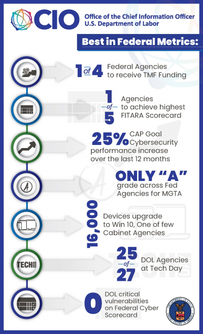 "Best in federal metrics: 1 of 4 federal agencies to receive TMF funding; 1 0f 5 agencies to achieve highest FITARA scorecard; 15% CAP goal cybersecurity performance increase over the last 12 months; only ""A"" grade across fed agencies for MGTA; 16,000 devices upgrade to Win 10, one of a few cabinet agencies; 25 of 27 DOL agencies at Tech Day; 0 critical vulnerabilities on federal cyber scorecard."