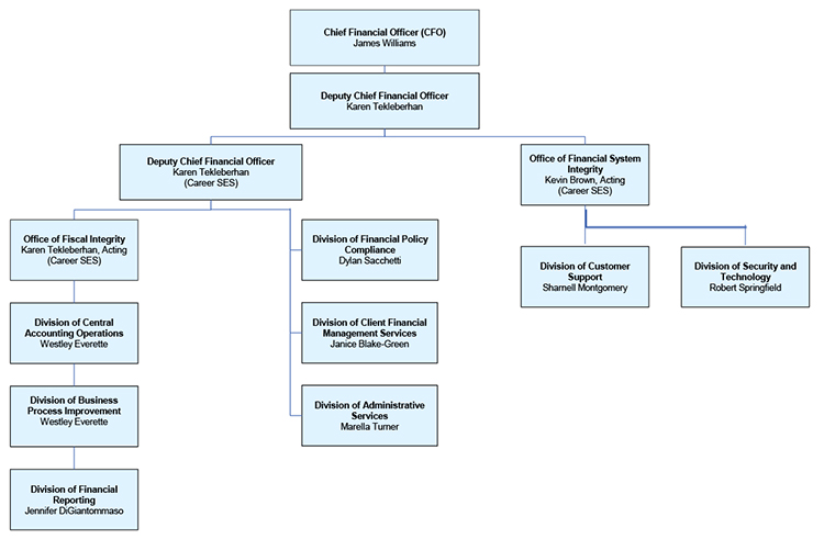 Office of the Chief Financial Officer Organization Chart. Details below.