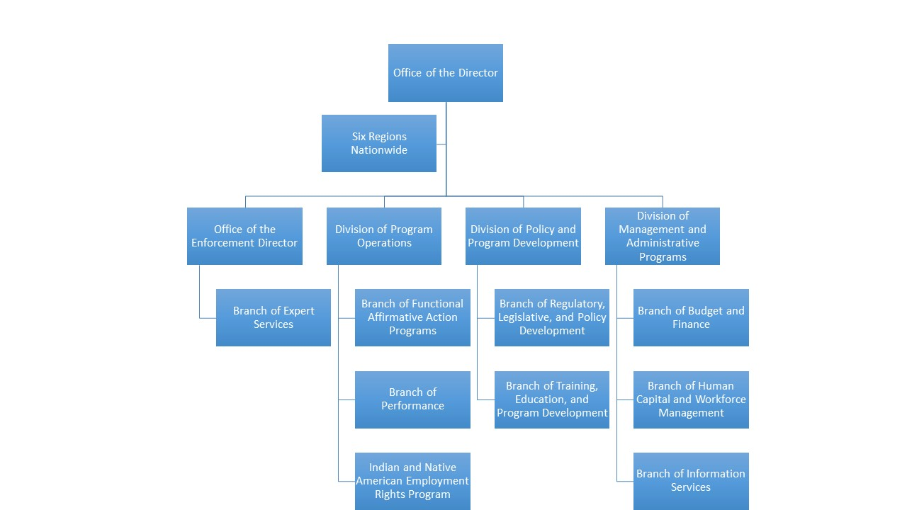 Reference text below graphic for description of OFCCP Organizational Chart