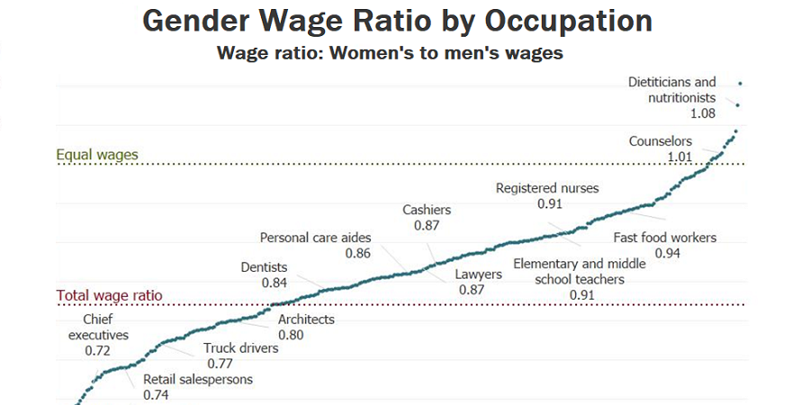 Graph showing the gender wage ratio by occupation, comparing women's to men's wages