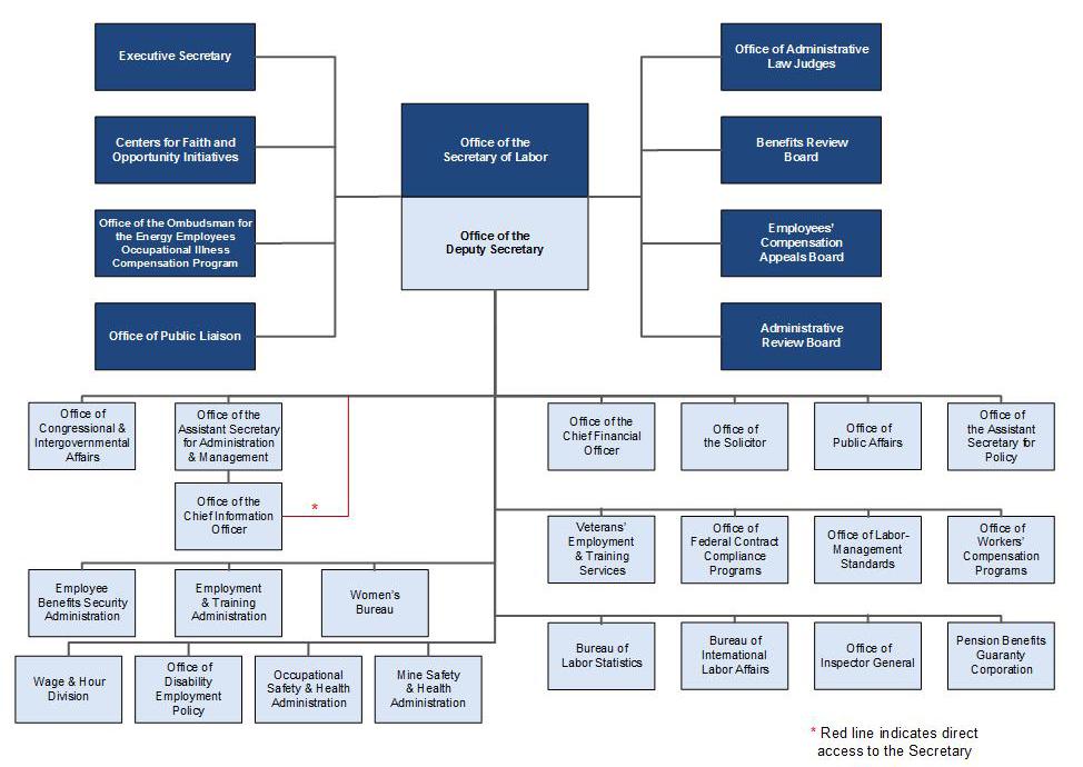 DOL Organizational Chart