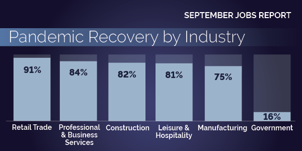 September 2021: Pandemic Recovery by Industry. Retail trade 91%. Professional & Business Services 84%. Construction 82%. Leisure & Hospitality 81%. Manufacturing 75%. Government 16%.