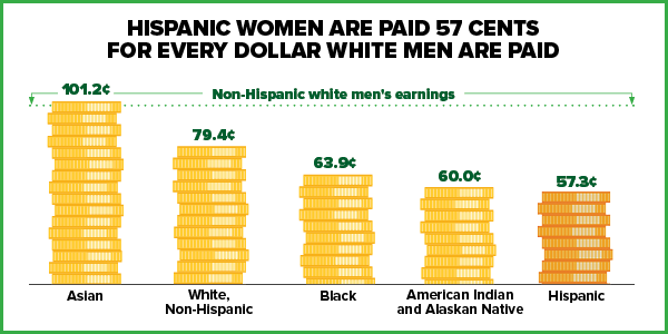 Hispanic women are paid 57 cents for every dollar white men are paid.