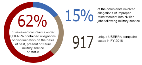 62% of reviewed complaints under USERRA contained allegations of discrimination on the basis of past, present or future military service or status, 15% of the complaints involved allegations of improper reinstatement into civilian jobs following military service, 917 unique USERRA complaint cases in FY 2018