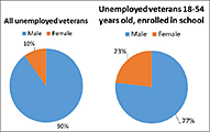 Unemployment Rates of Women Veterans Enrolled in School