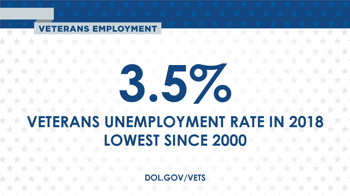 Latest Unemployment Numbers | U S  Department of Labor