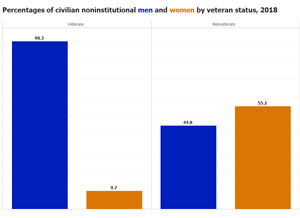 chart of the women veterans section
