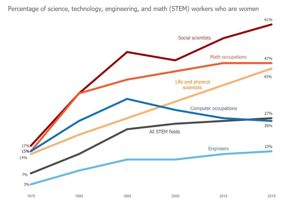 chart STEM