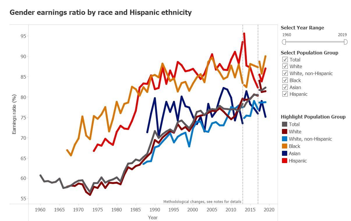 chart gender earnings ratio