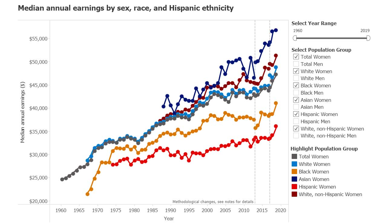 median earnings chart