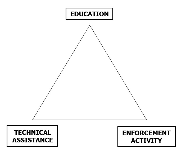 Three pronged approach through education technical assistance and enforcement activities