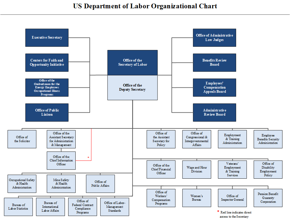 organizational chart | u.s. department of labor  us department of labor