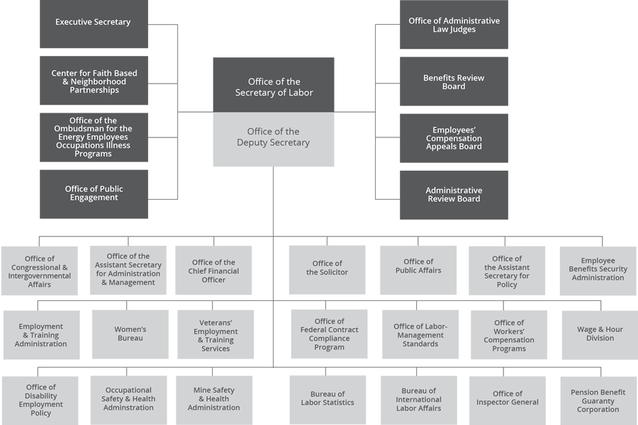 Department of Labor organizational chart as of December 15, 2017
